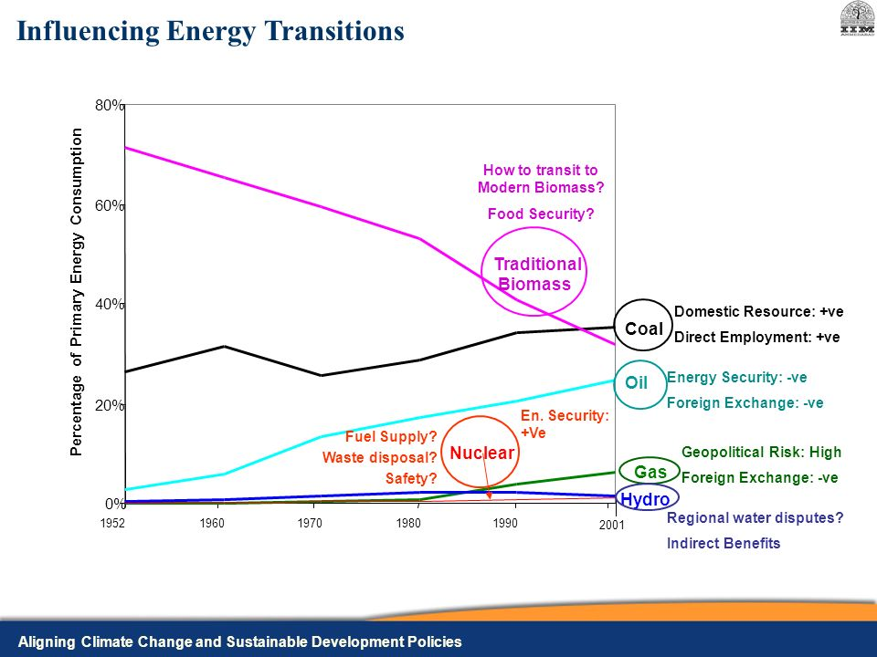 Aligning Climate Change and Sustainable Development Policies Influencing Energy Transitions Percentage of Primary Energy Consumption 0% 20% 40% 60% 80% Traditional Biomass Hydro Coal Oil Gas Nuclear How to transit to Modern Biomass.