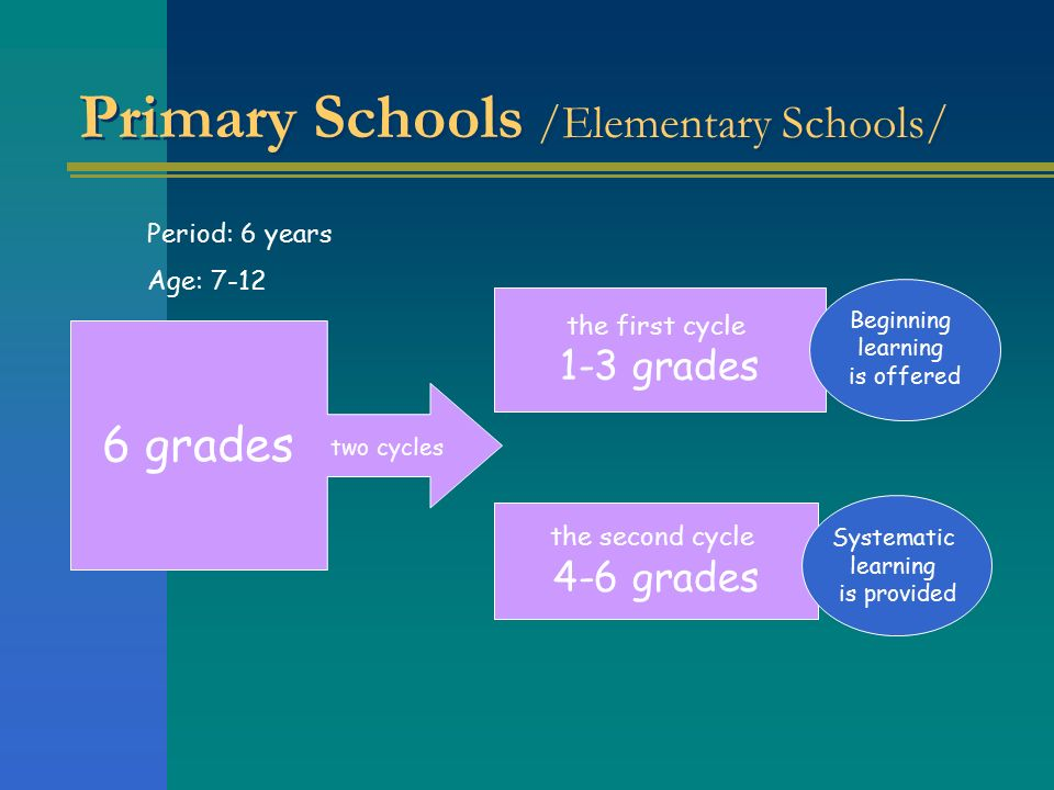 Primary Schools /Elementary Schools/ the first cycle 1-3 grades the second cycle 4-6 grades 6 grades two cycles Beginning learning is offered Systematic learning is provided Period: 6 years Age: 7-12