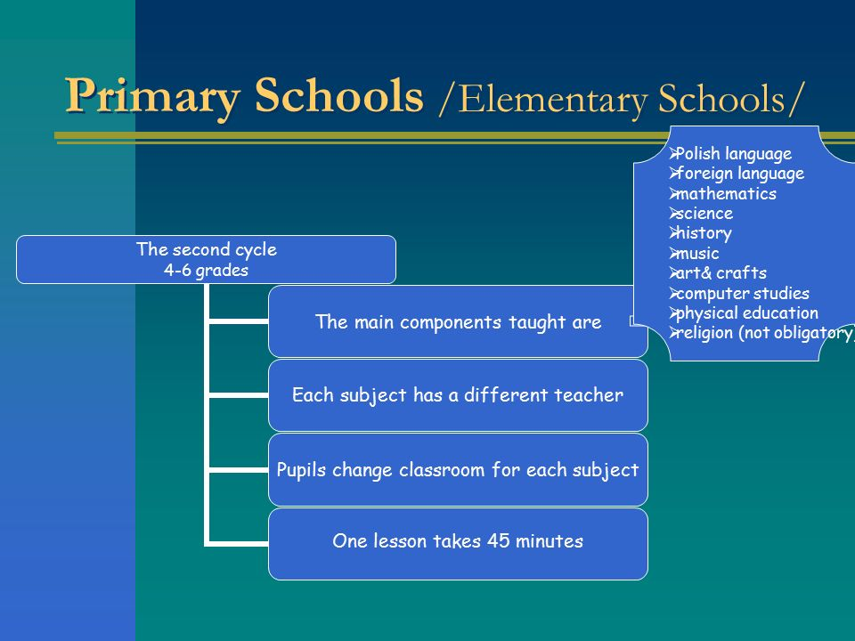 Primary Schools /Elementary Schools/ The second cycle 4-6 grades The main components taught are Each subject has a different teacher Pupils change classroom for each subject One lesson takes 45 minutes  Polish language  foreign language  mathematics  science  history  music  art& crafts  computer studies  physical education  religion (not obligatory)