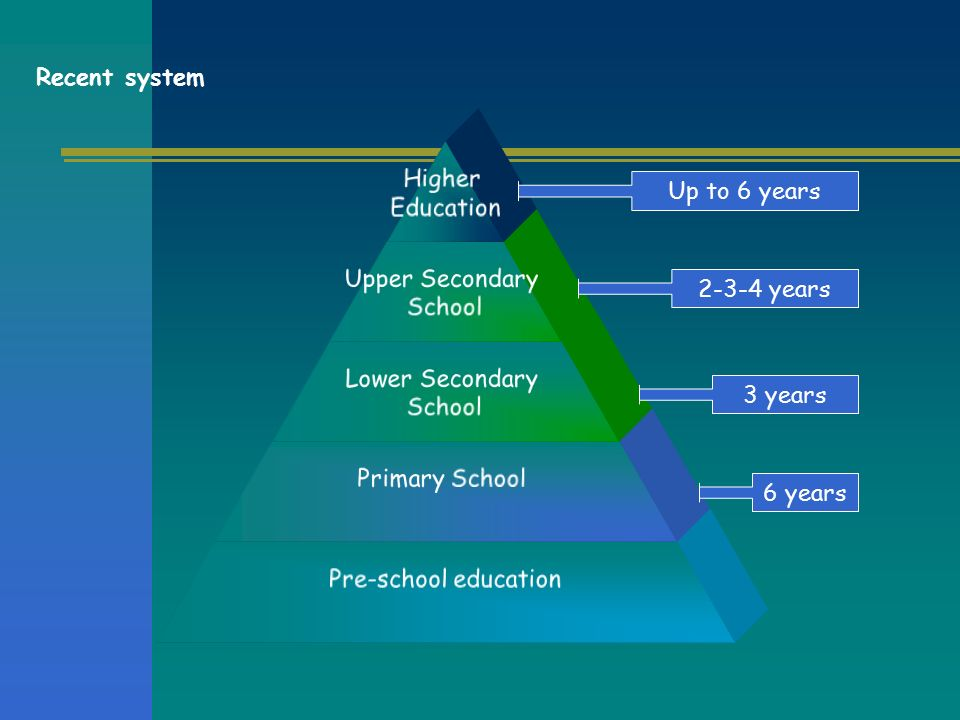 Higher Education Upper Secondary School Lower Secondary School Primary School Pre-school education Recent system 6 years 3 years Up to 6 years years