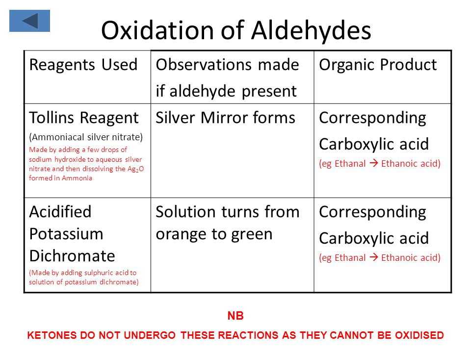 Oxidation of Aldehydes Reagents UsedObservations made if aldehyde present Organic Product Tollins Reagent (Ammoniacal silver nitrate) Made by adding a few drops of sodium hydroxide to aqueous silver nitrate and then dissolving the Ag 2 O formed in Ammonia Silver Mirror formsCorresponding Carboxylic acid (eg Ethanal  Ethanoic acid) Acidified Potassium Dichromate (Made by adding sulphuric acid to solution of potassium dichromate) Solution turns from orange to green Corresponding Carboxylic acid (eg Ethanal  Ethanoic acid) NB KETONES DO NOT UNDERGO THESE REACTIONS AS THEY CANNOT BE OXIDISED