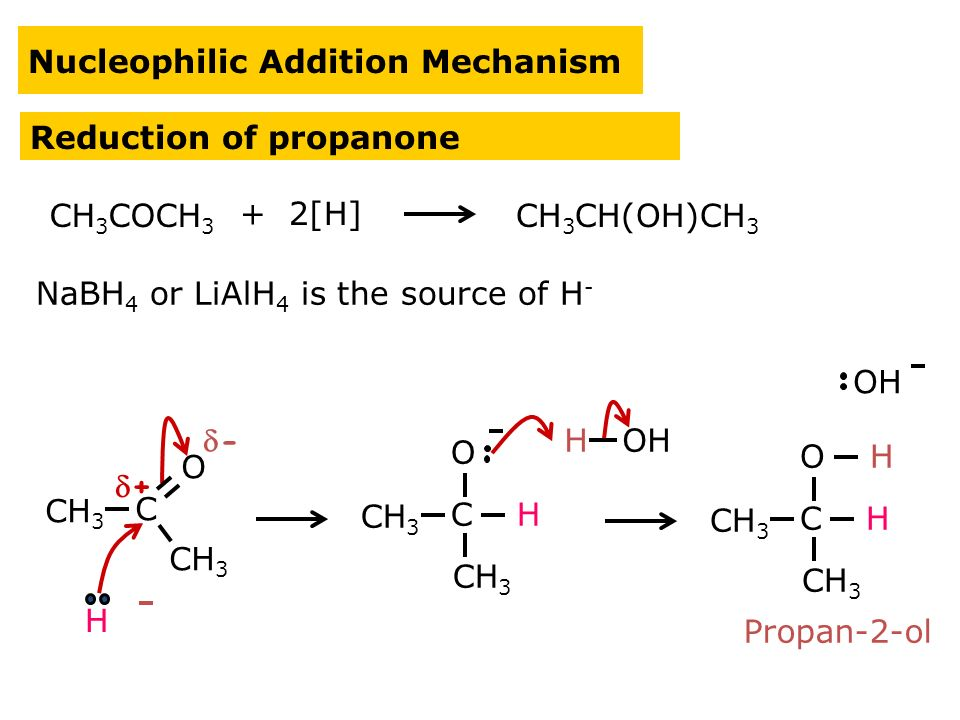Nucleophilic Addition Mechanism Reduction of propanone NaBH 4 or LiAlH 4 is the source of H - CH 3 COCH 3 + 2[H] CH 3 CH(OH)CH 3 CH 3 C O C O H C O H H Propan-2-ol ++ -- H OH OH H