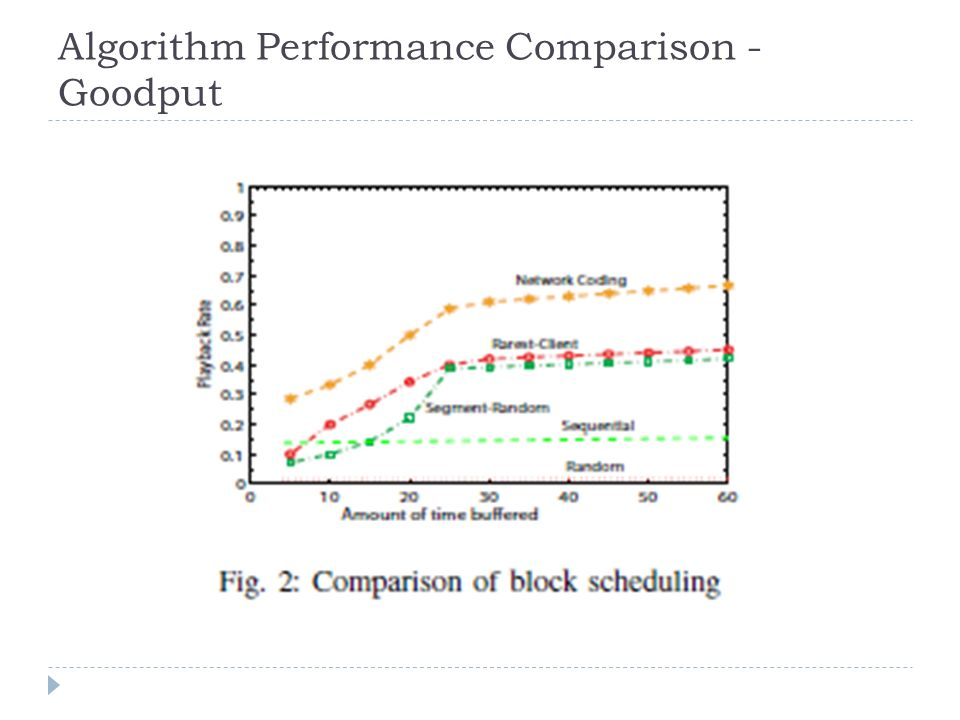 Algorithm Performance Comparison - Goodput