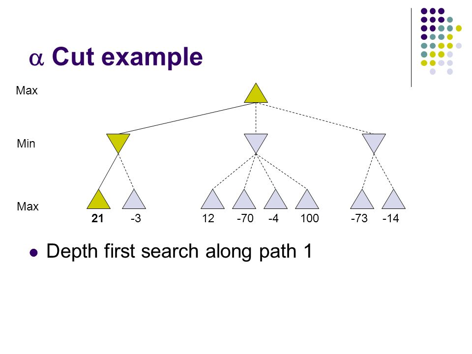  Cut example Depth first search along path 1 10021-312-70-4-73-14 Max Min