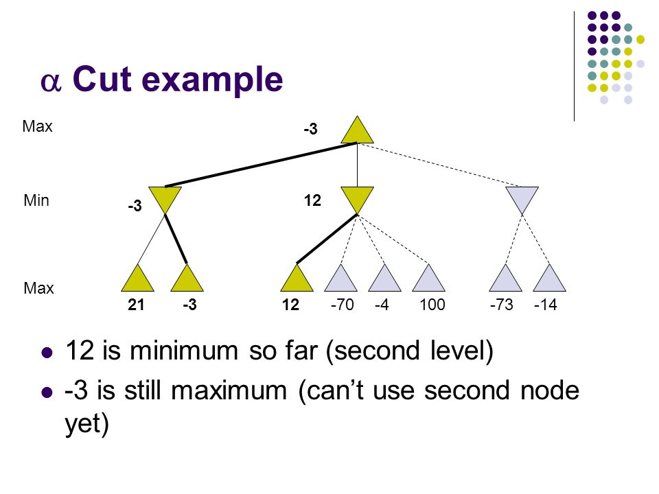  Cut example 12 is minimum so far (second level) -3 is still maximum (can't use second node yet) 10021-312-70-4-73-14 Max Min -3 12