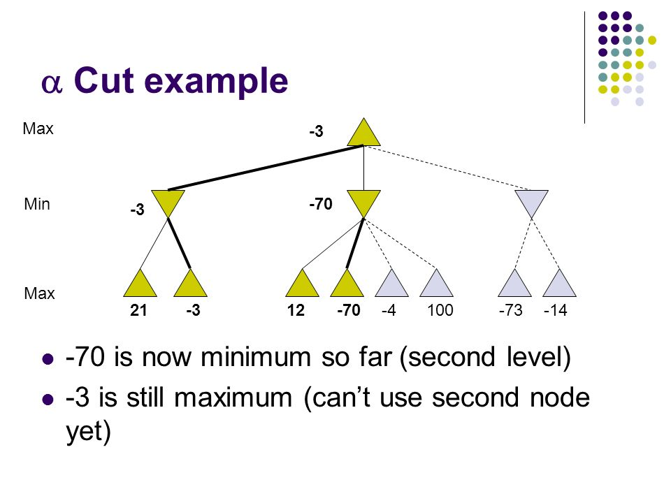  Cut example -70 is now minimum so far (second level) -3 is still maximum (can't use second node yet) 10021-312-70-4-73-14 Max Min -3 -70