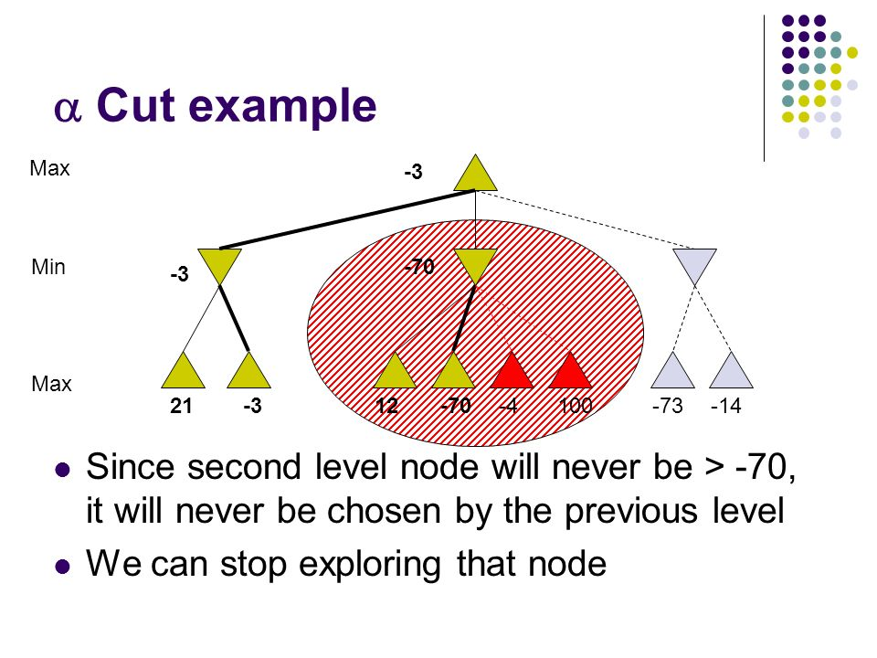  Cut example Since second level node will never be > -70, it will never be chosen by the previous level We can stop exploring that node 10021-312-70-4-73-14 Max Min -3 -70