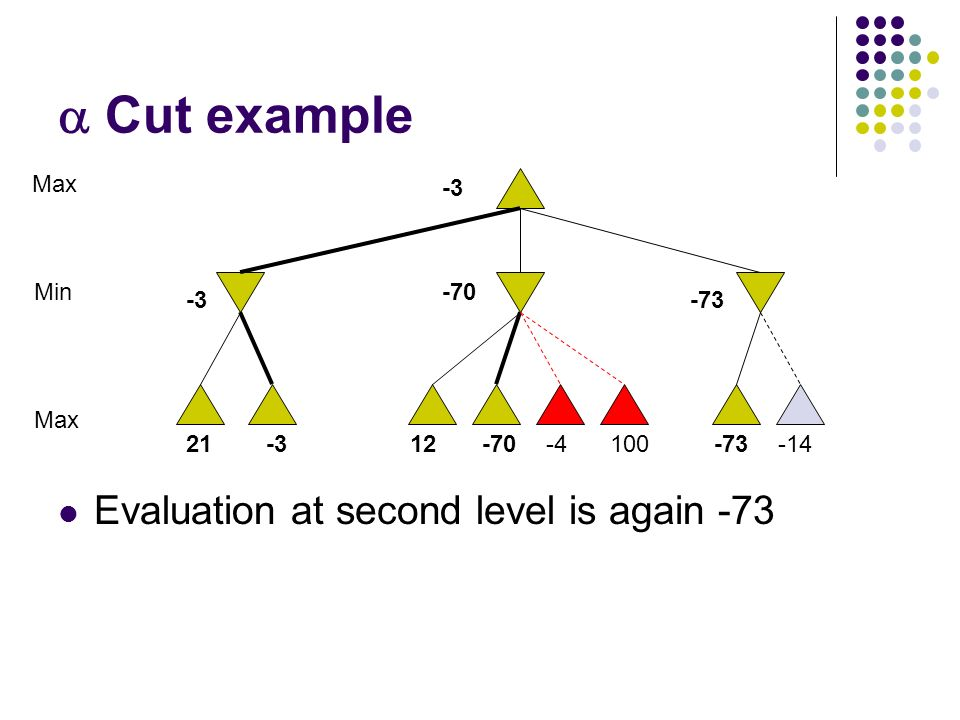  Cut example Evaluation at second level is again -73 10021-312-70-4-73-14 Max Min -3 -70 -73