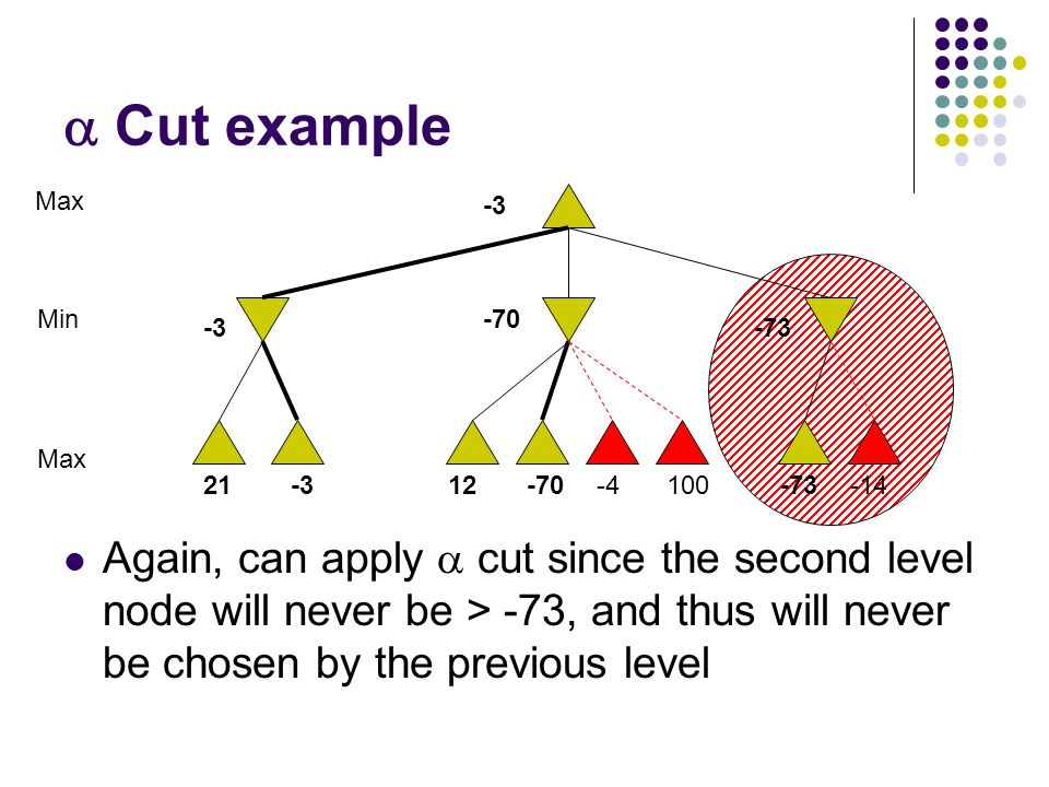  Cut example Again, can apply  cut since the second level node will never be > -73, and thus will never be chosen by the previous level 10021-312-70-4-73-14 Max Min -3 -70 -73