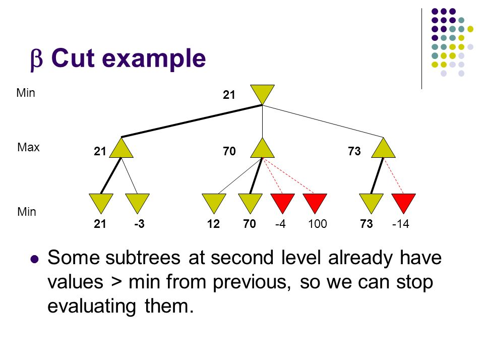  Cut example Some subtrees at second level already have values > min from previous, so we can stop evaluating them.