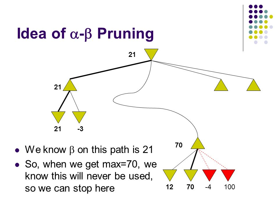 Idea of  -  Pruning We know  on this path is 21 So, when we get max=70, we know this will never be used, so we can stop here 100 21-3 1270-4 21 70