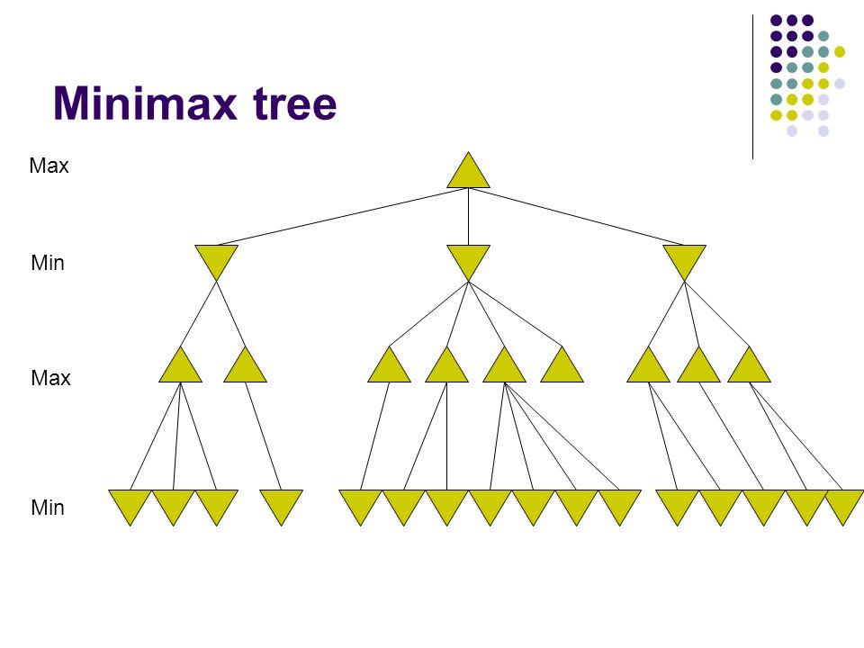 Minimax tree Max Min Max Min