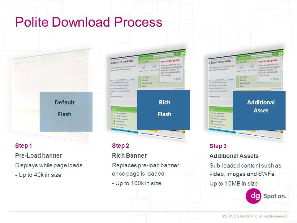 © 2013 DG MediaMind | All rights reserved Polite Download Process Step 1 Pre-Load banner Displays while page loads.