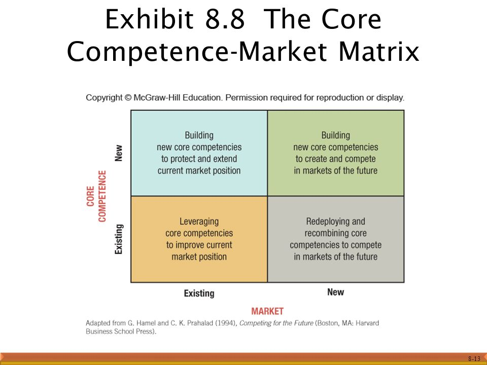 8-13 Exhibit 8.8 The Core Competence-Market Matrix