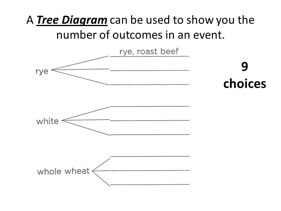 A Tree Diagram can be used to show you the number of outcomes in an event. 9 choices