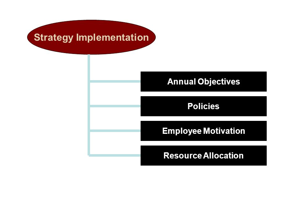 Strategy Implementation Annual Objectives Policies Employee Motivation Resource Allocation
