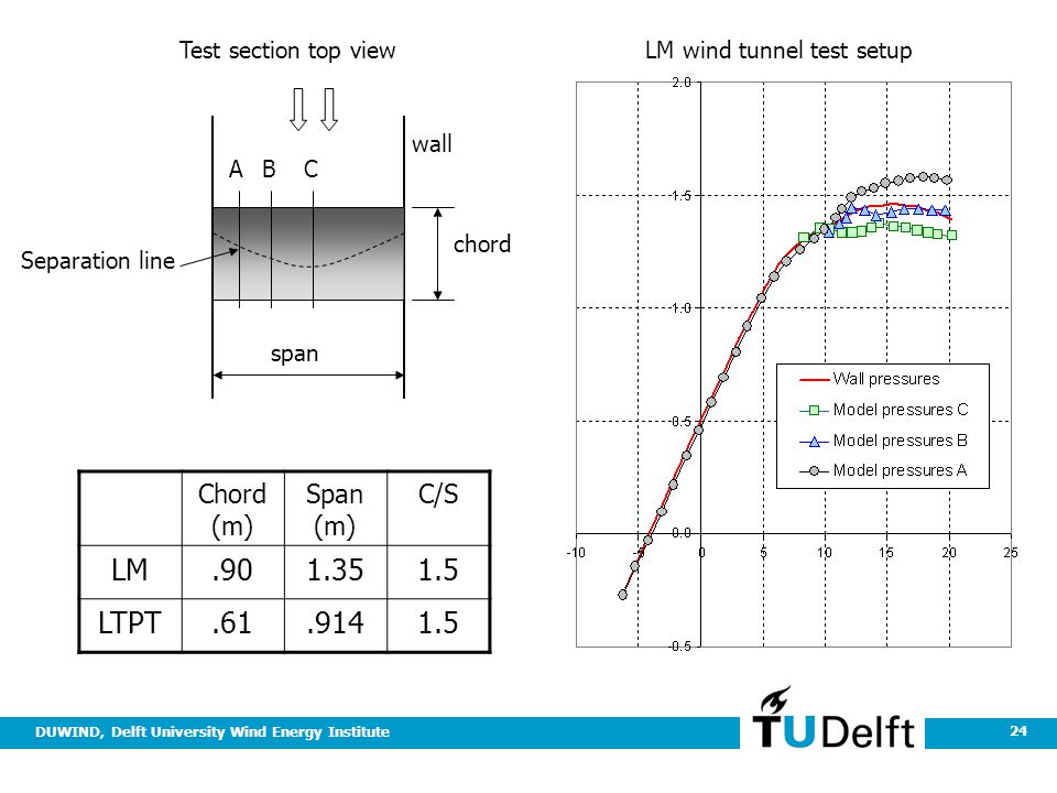 DUWIND, Delft University Wind Energy Institute 24 Chord (m) Span (m) C/S LM LTPT Test section top view wall Separation line chord ABC span LM wind tunnel test setup