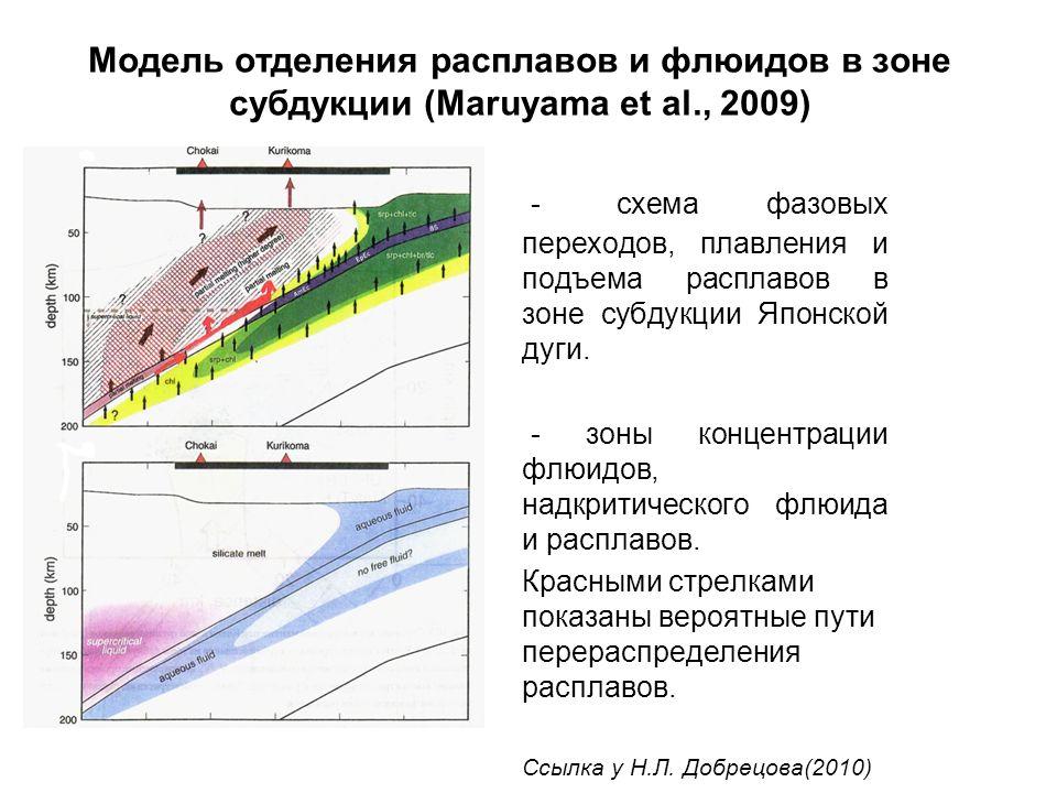 схема фазовых переходов,
