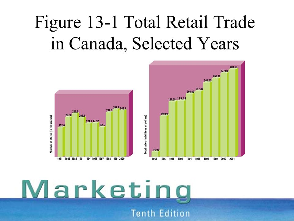 Figure 13-1 Total Retail Trade in Canada, Selected Years