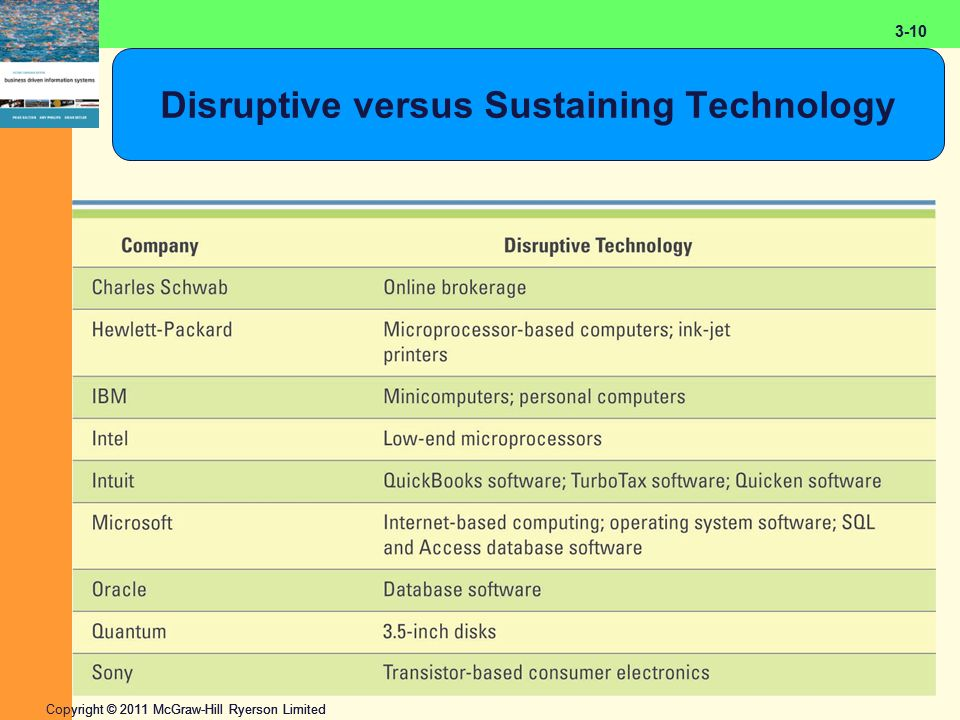 2-10 Copyright © 2011 McGraw-Hill Ryerson Limited 3-10 Disruptive versus Sustaining Technology