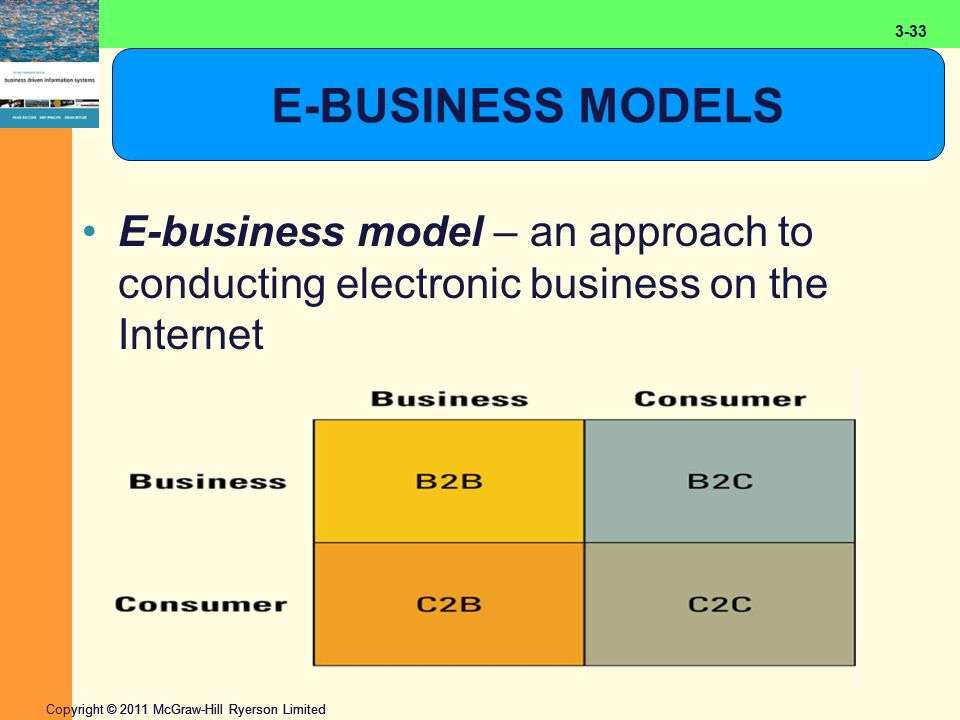 2-33 Copyright © 2011 McGraw-Hill Ryerson Limited 3-33 E-BUSINESS MODELS E-business model – an approach to conducting electronic business on the Internet