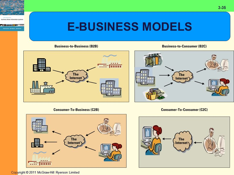 2-35 Copyright © 2011 McGraw-Hill Ryerson Limited 3-35 E-BUSINESS MODELS
