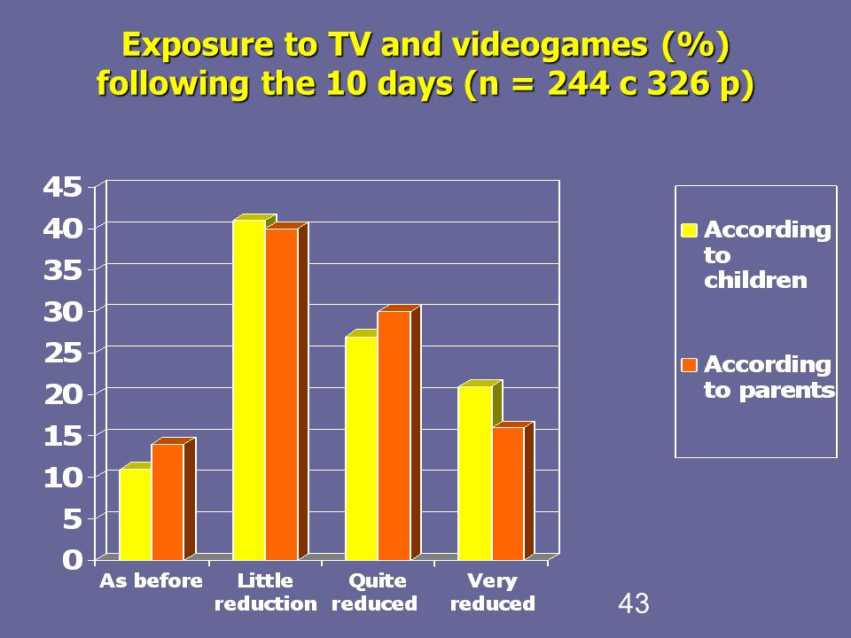 43 Exposure to TV and videogames (%) following the 10 days (n = 244 c 326 p)‏