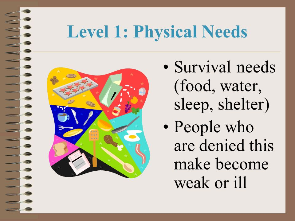 Level 1: Physical Needs Survival needs (food, water, sleep, shelter) People who are denied this make become weak or ill