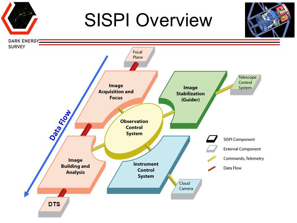 SISPI Overview Data Flow DTS