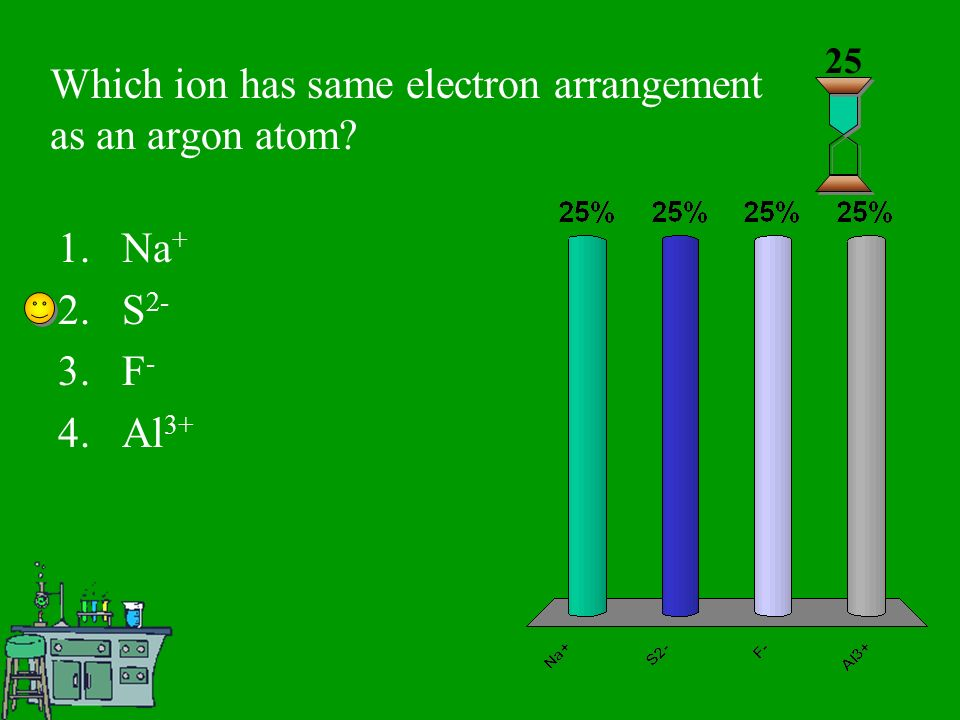 Which ion has same electron arrangement as an argon atom 25 1.Na + 2.S 2- 3.F - 4.Al 3+
