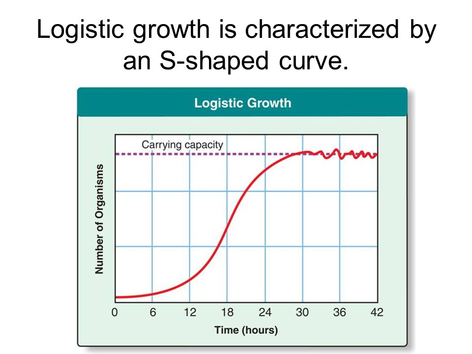 Logistic growth is characterized by an S-shaped curve.