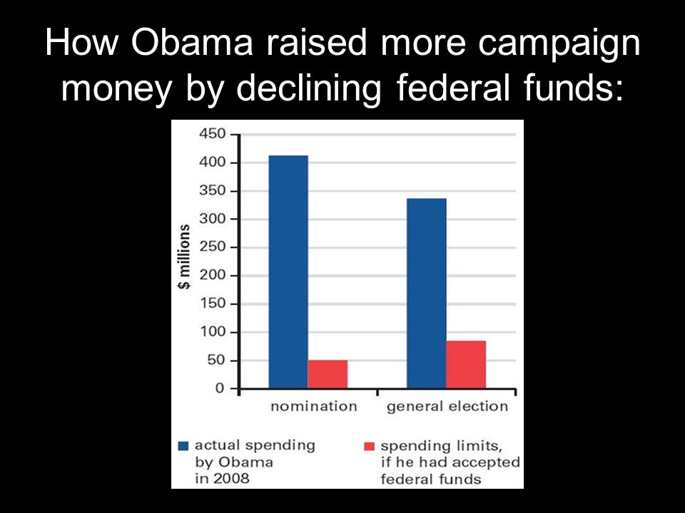 How Obama raised more campaign money by declining federal funds: