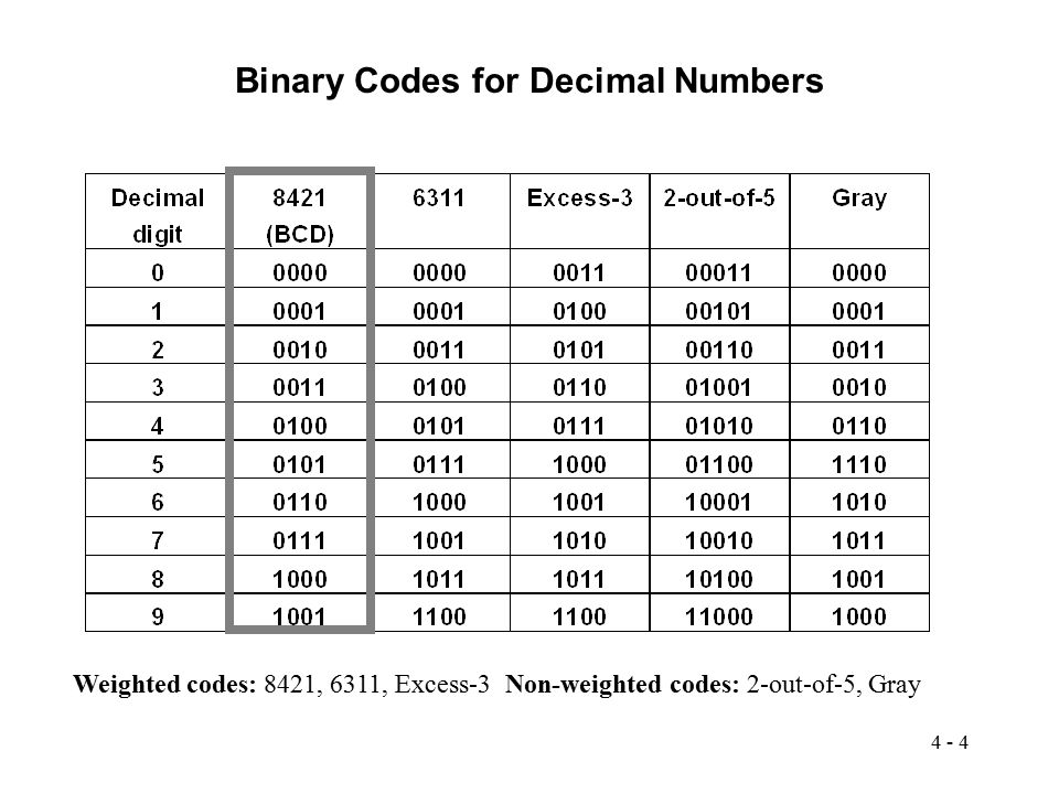4 - 4 Binary Codes for Decimal Numbers Weighted codes: 8421, 6311, Excess-3Non-weighted codes: 2-out-of-5, Gray