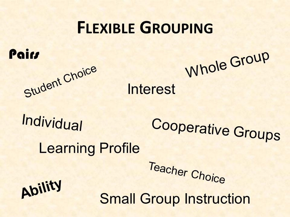 F LEXIBLE G ROUPING Ability Interest Learning Profile Cooperative Groups Individual Pairs Small Group Instruction Whole Group Student Choice Teacher Choice