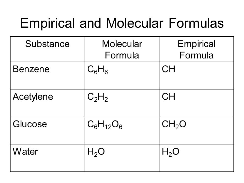 Worksheet Empirical And Molecular Formula Worksheet chapter 8 empirical molecular formulas types of the and substancemolecular formula benzenec6h6c6h6 ch acetylenec2h2c2h2 glucosec 6