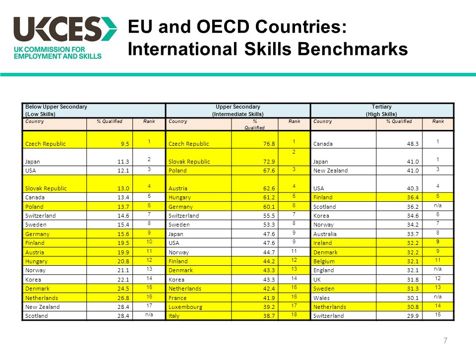 EU and OECD Countries: International Skills Benchmarks 7 Below Upper Secondary (Low Skills) Upper Secondary (Intermediate Skills) Tertiary (High Skills) Country% QualifiedRankCountry % Qualified RankCountry% QualifiedRank Czech Republic9.5 1 Czech Republic Canada Japan Slovak Republic Japan USA Poland New Zealand Slovak Republic Austria USA Canada Hungary Finland Poland Germany Scotland36.2 n/a Switzerland Switzerland Korea Sweden Sweden Norway Germany Japan Australia Finland USA Ireland Austria Norway Denmark Hungary Finland Belgium Norway Denmark England32.1 n/a Korea Korea UK Denmark Netherlands Sweden Netherlands France Wales30.1 n/a New Zealand Luxembourg Netherlands Scotland28.4 n/a Italy Switzerland
