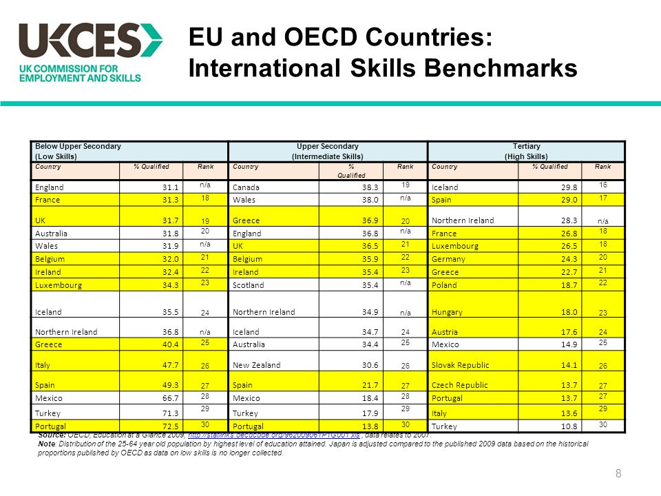8 Below Upper Secondary (Low Skills) Upper Secondary (Intermediate Skills) Tertiary (High Skills) Country% QualifiedRankCountry % Qualified RankCountry% QualifiedRank England31.1 n/a Canada Iceland France Wales38.0 n/a Spain UK Greece Northern Ireland28.3 n/a Australia England36.8 n/a France Wales31.9 n/a UK Luxembourg Belgium Belgium Germany Ireland Ireland Greece Luxembourg Scotland35.4 n/a Poland Iceland Northern Ireland34.9 n/a Hungary Northern Ireland36.8 n/a Iceland Austria Greece Australia Mexico Italy New Zealand Slovak Republic Spain Spain Czech Republic Mexico Mexico Portugal Turkey Turkey Italy Portugal Portugal Turkey Source: OECD, Education at a Glance 2009,   data relates to Note: Distribution of the year old population by highest level of education attained.