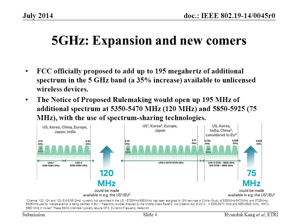 doc.: IEEE /0045r0 Submission 5GHz: Expansion and new comers FCC officially proposed to add up to 195 megahertz of additional spectrum in the 5 GHz band (a 35% increase) available to unlicensed wireless devices.