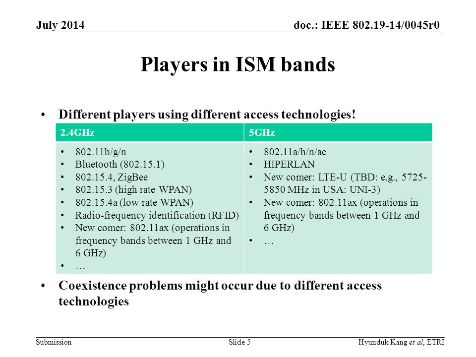 doc.: IEEE /0045r0 Submission Players in ISM bands Different players using different access technologies.