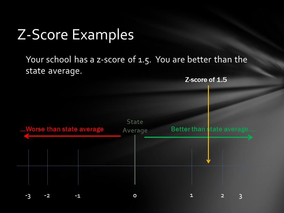 Your school has a z-score of 1.5. You are better than the state average.