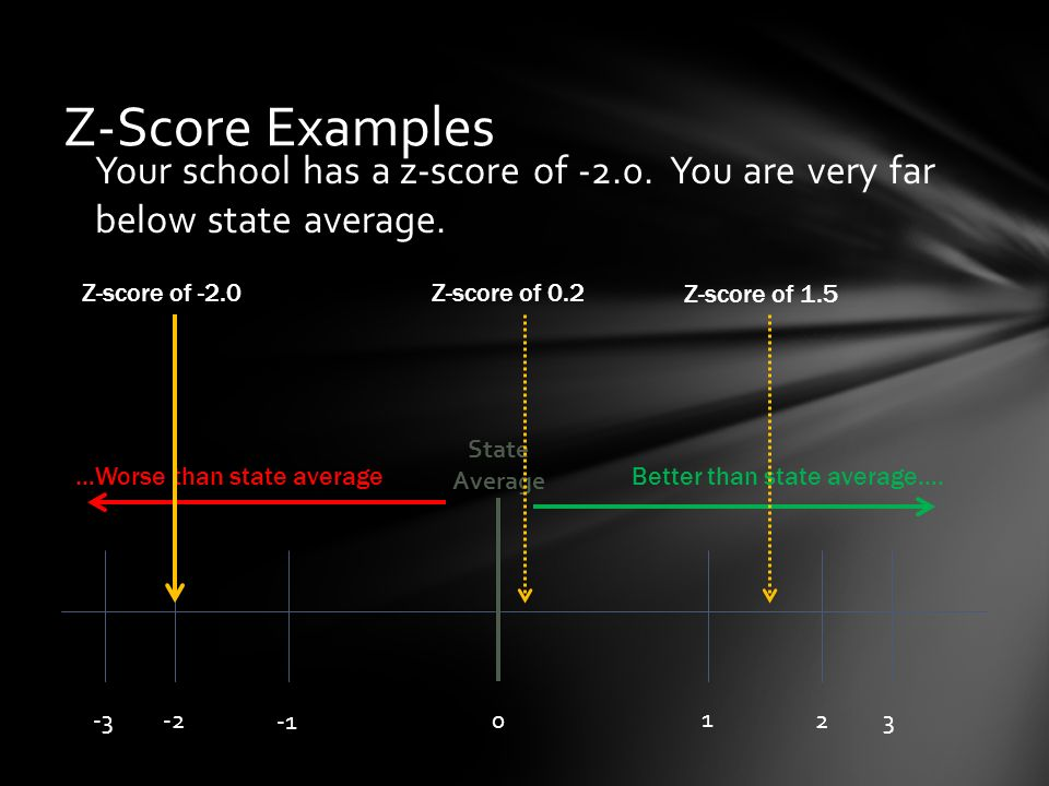 Your school has a z-score of You are very far below state average.