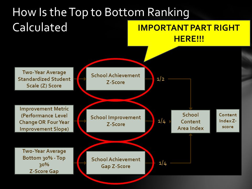 How Is the Top to Bottom Ranking Calculated Two-Year Average Standardized Student Scale (Z) Score Improvement Metric (Performance Level Change OR Four Year Improvement Slope) Two-Year Average Bottom 30% - Top 30% Z-Score Gap School Achievement Z-Score School Improvement Z-Score School Achievement Gap Z-Score School Content Area Index 1/2 1/4 Content Index Z- score IMPORTANT PART RIGHT HERE!!!