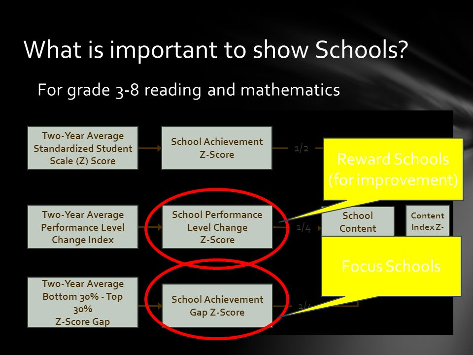 For grade 3-8 reading and mathematics What is important to show Schools.