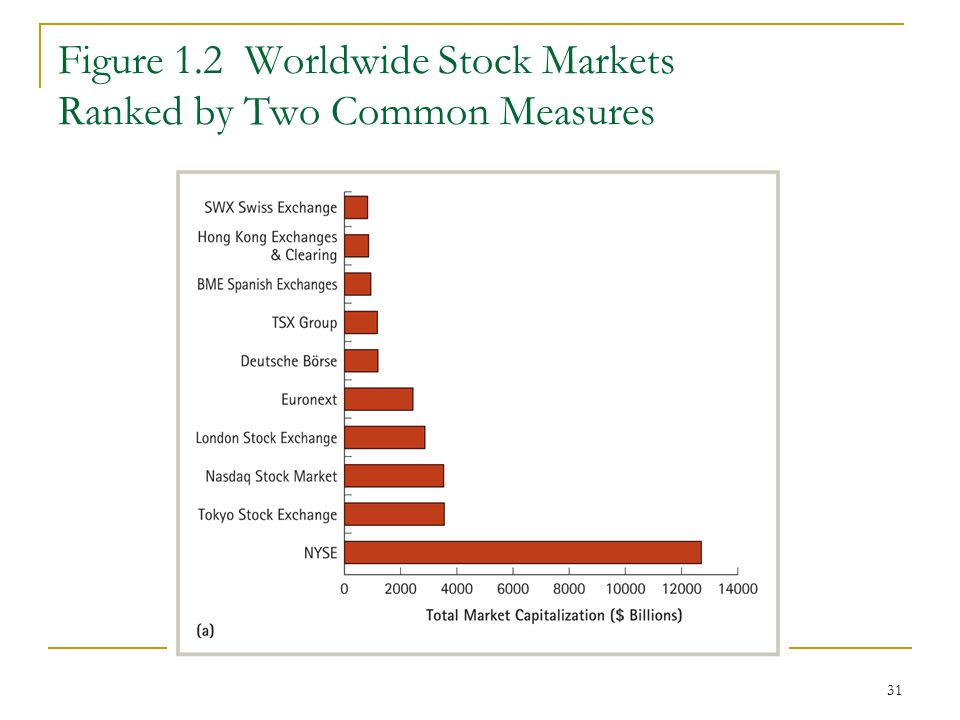 31 Figure 1.2 Worldwide Stock Markets Ranked by Two Common Measures