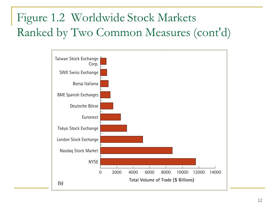 32 Figure 1.2 Worldwide Stock Markets Ranked by Two Common Measures (cont d)