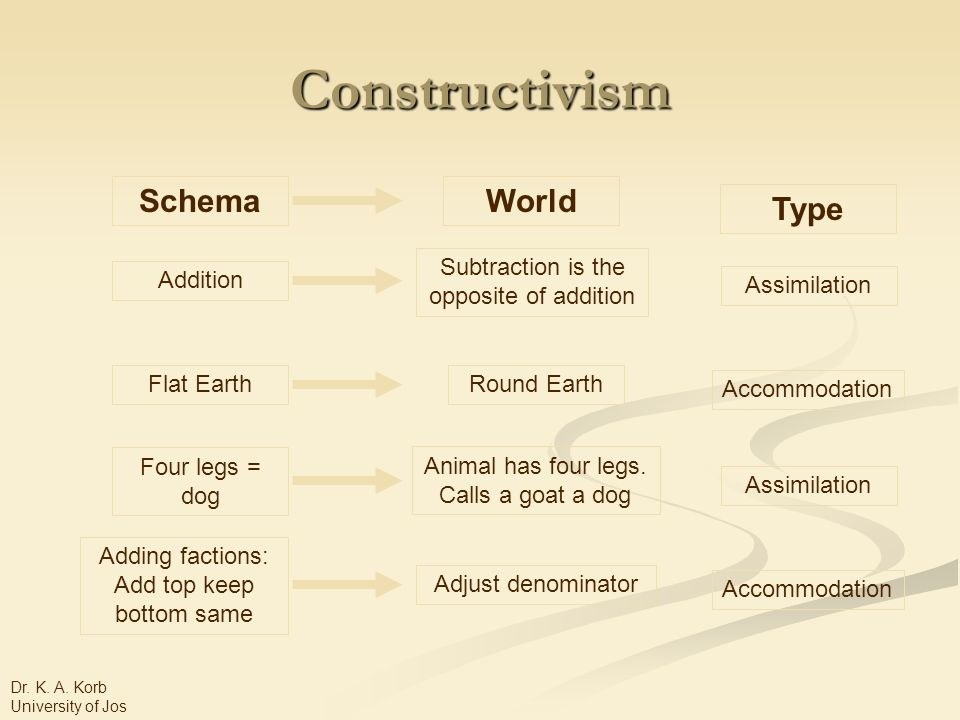 Constructivism SchemaWorld Type Addition Subtraction is the opposite of addition Assimilation Flat EarthRound Earth Accommodation Four legs = dog Animal has four legs.