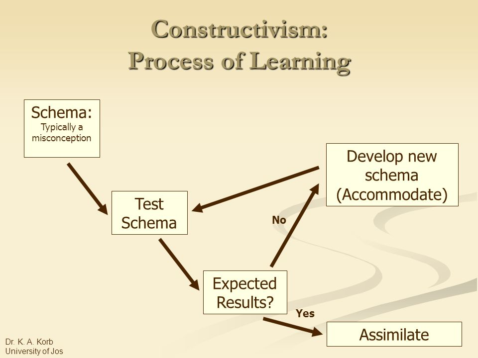 Constructivism: Process of Learning Schema: Typically a misconception Test Schema Expected Results.