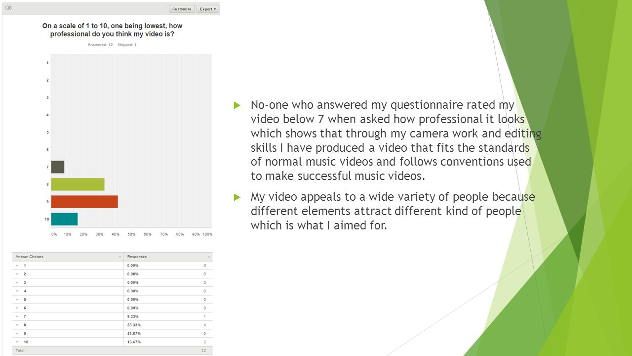  No-one who answered my questionnaire rated my video below 7 when asked how professional it looks which shows that through my camera work and editing skills I have produced a video that fits the standards of normal music videos and follows conventions used to make successful music videos.