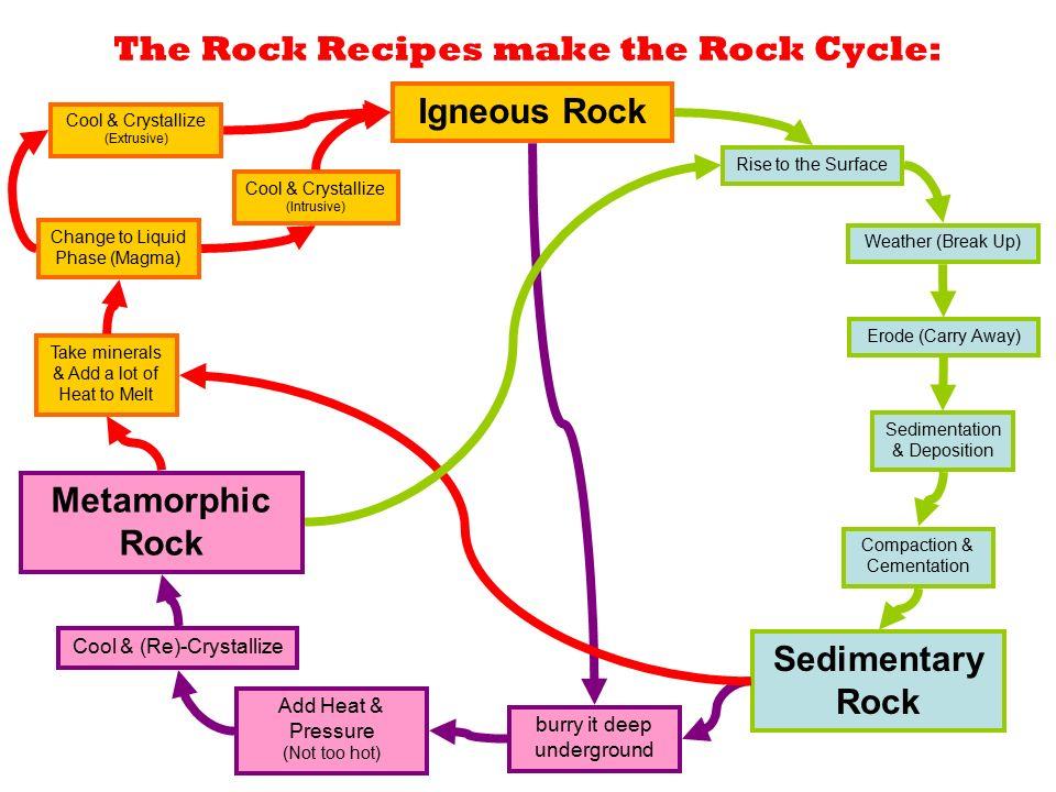 Rocks. Three Types of rock Igneous Metamorphic Sedimentary Three ...