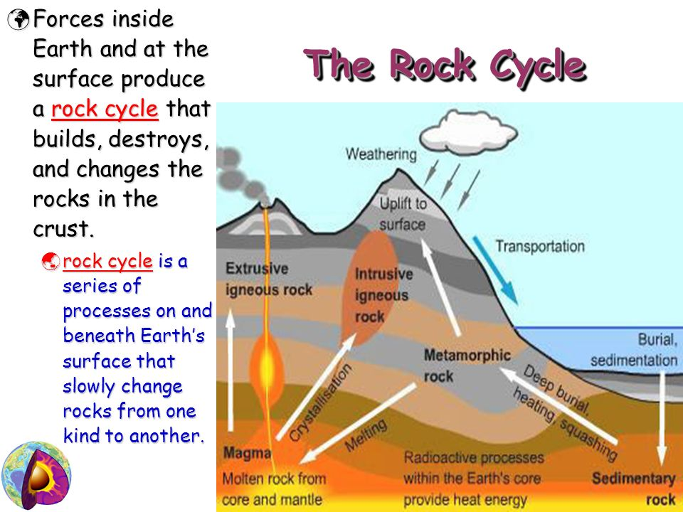human interaction with the rock cycle essay Human activity has resulted in a steep rise in the concentration of carbon dioxide in the atmosphere the weak acid formed on contact with water is carbonic acid.